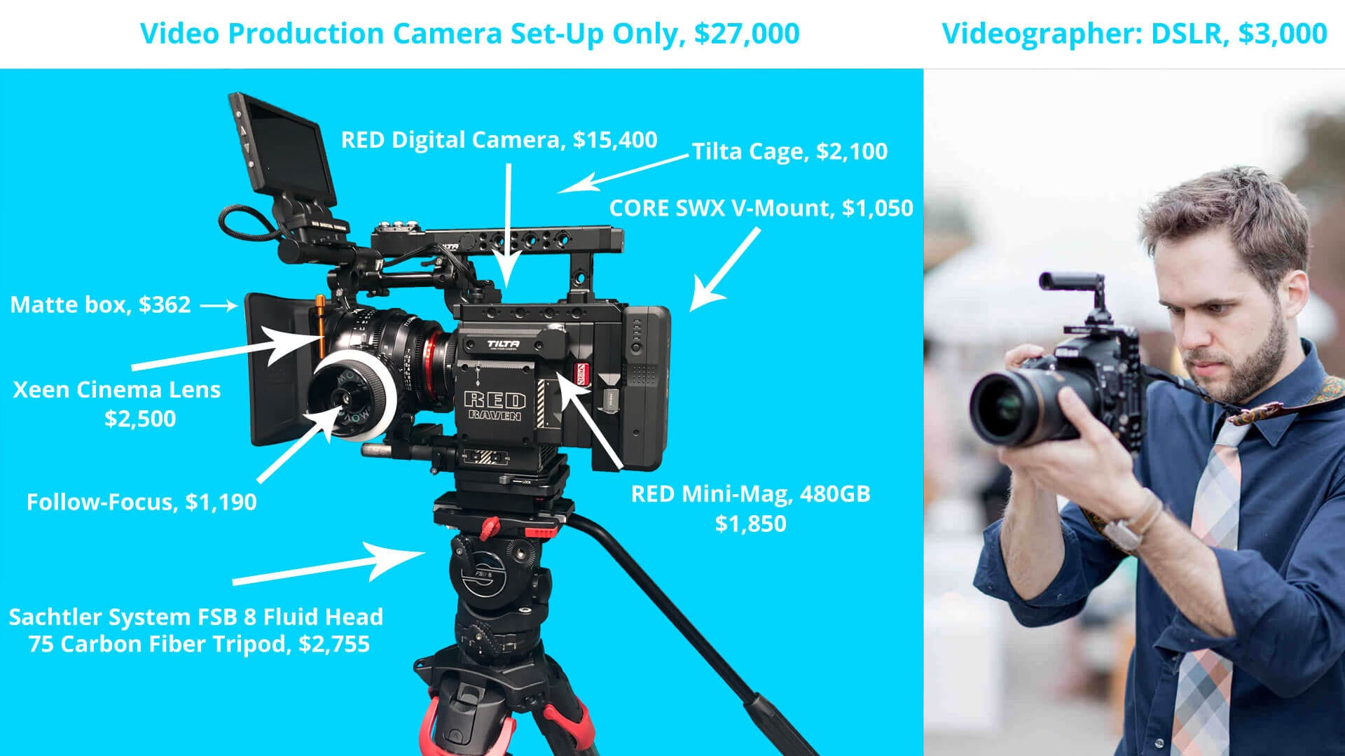 Why hire professional video production over a videographer